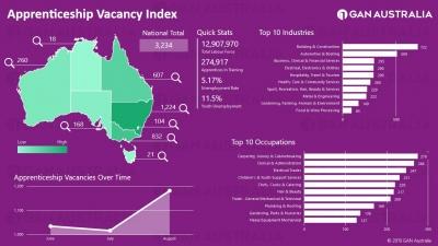 Apprentice Vacancy Index Screenshot