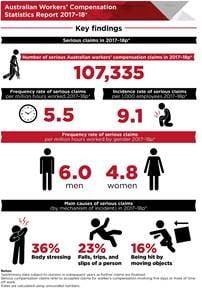 Safe Work Aus Compensation Stats 1